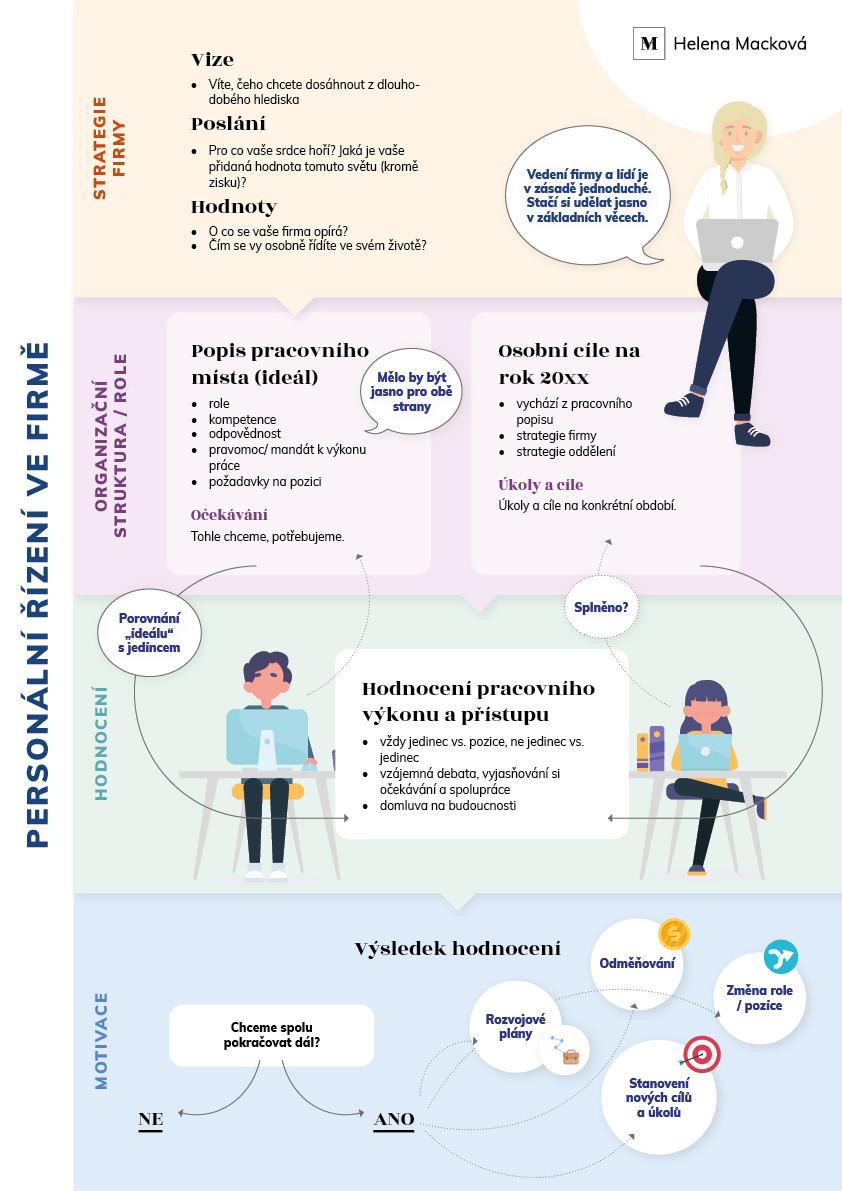 Personální řízení firmy ve 4 krocích